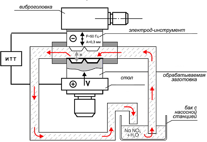 Operating principle of sfe electrochemical machines
