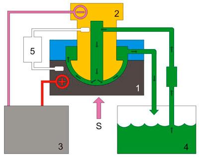 Electrochemical machining (ECM, PECM)